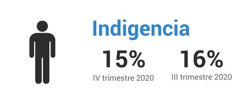 Indigencia corregido